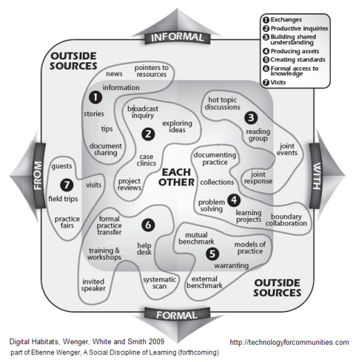 "Wenger, White and Smith - Learning Activities from ""Digital Habitats"""