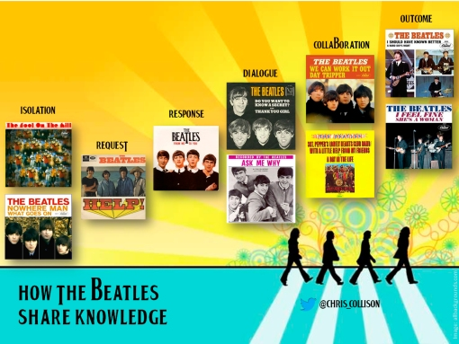 How the Beatles Share Knowledge!